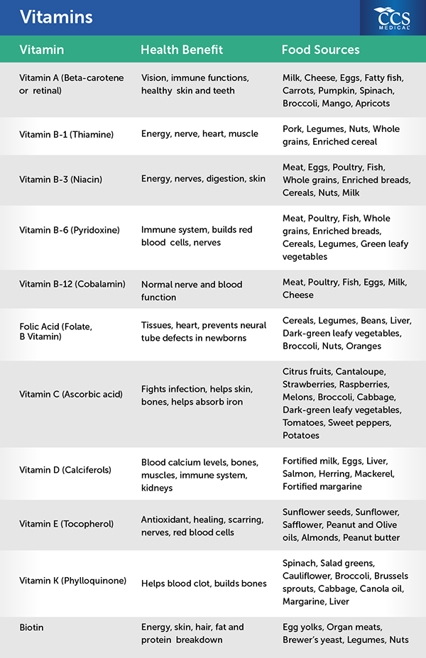 Vitamins And Minerals Information Nutrition Tools By Ccs