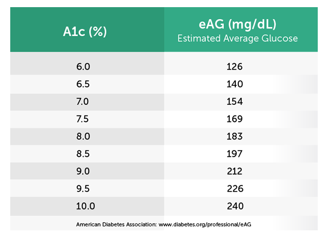 A1c To Eag Mg Dl Table